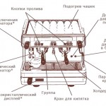 Общий вид традиционной эспрессо-машины